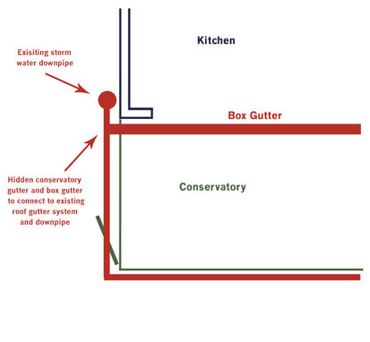 AB Conservatories Ltd and the guttering they were supposed to build. Mark Smyth of Smyth Consultancy did the original drawings.